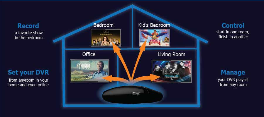 directv genie whole home wiring heart of iowa     broadband internet digital tv voice  iowa     broadband internet digital tv